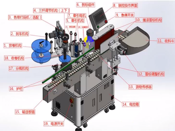 High speed labeling machine
